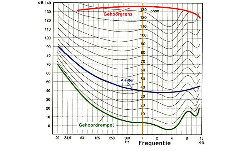 laag frequent geluid